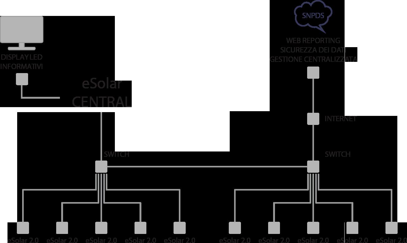 architettura_eSolar-CENTRAL