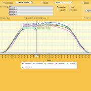 compatibilità inverter - Visualizzazione Grafici