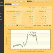 compatibilità protezioni - Visualizzazione Grafici