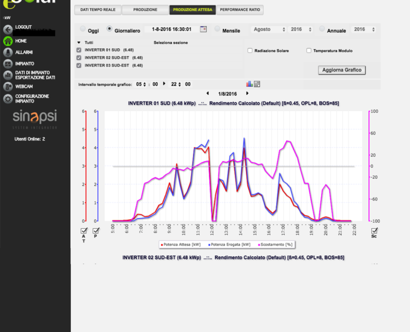 ESOLAR 3 - Interfaccai Web - analisi prestazioni impianto, autoconsumo