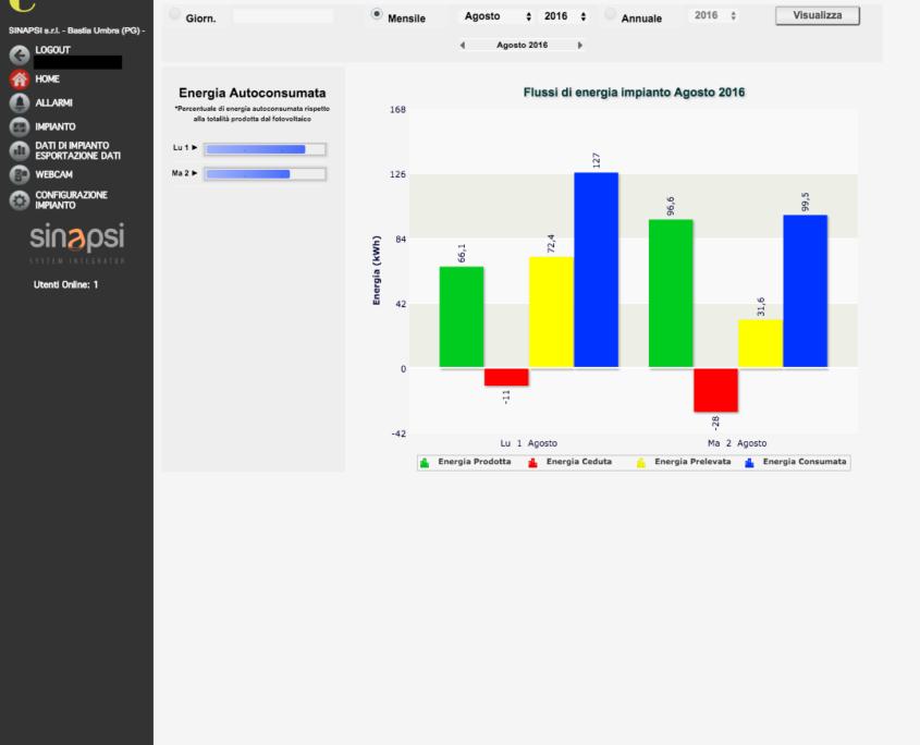 ESOLAR 3 - Interfaccia Web - analisi prestazioni impianto , efficenza