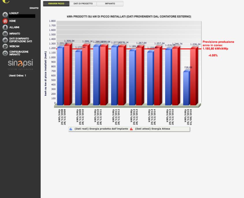 ESOLAR 3 - Interfaccia Web - analisi prestazioni impianto e previsione