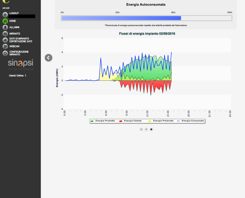 ESOLAR 3 - Interfaccia Web - grafici bilancio energetico