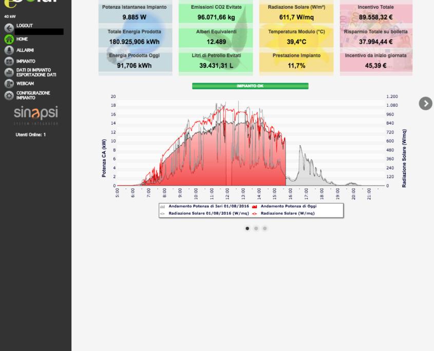 Esolar 3 - Interfaccia Web - grafici produzione