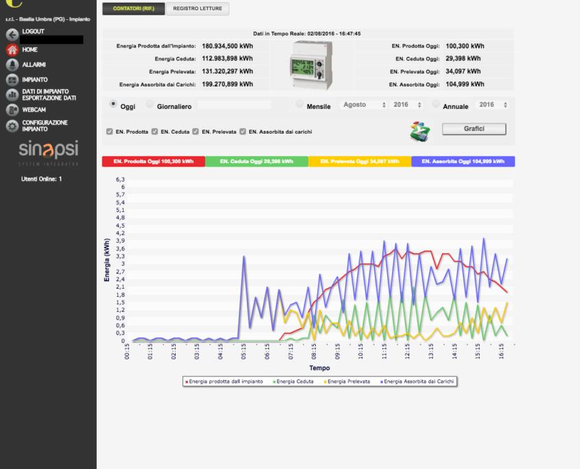 ESOLAR 3 - Interfaccia Web - storicizzazione contatore più dati