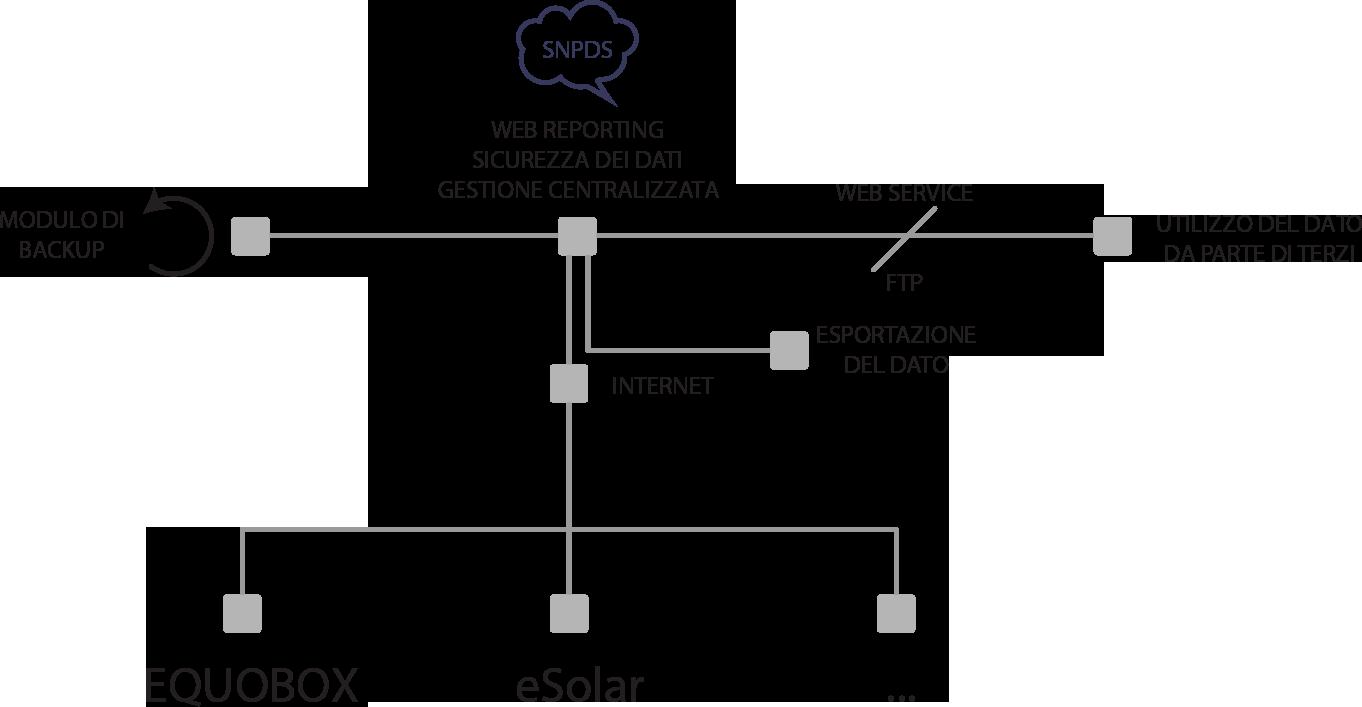 architettura-di-sistema-snpds