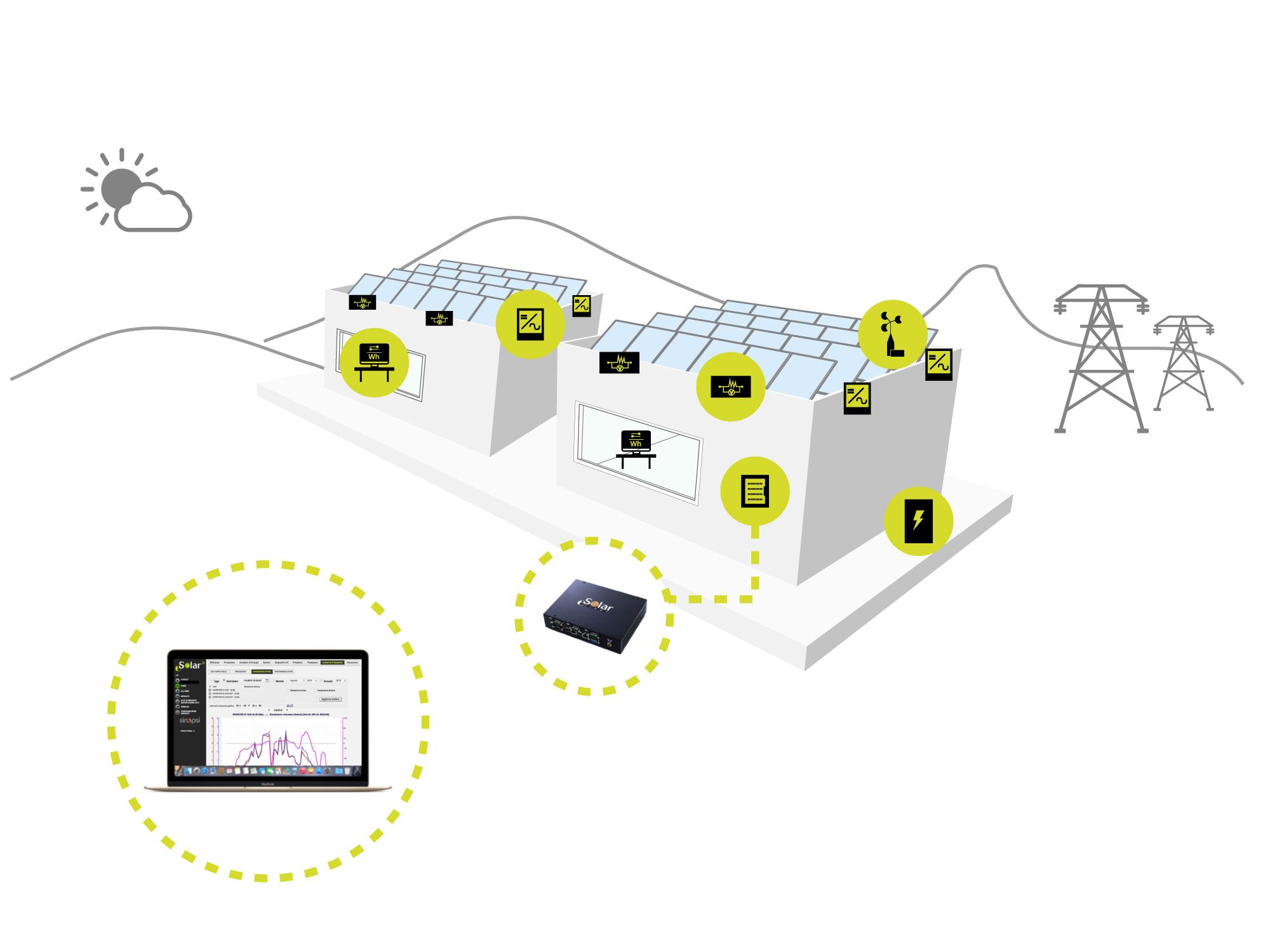 Sistema fotovoltaico di piccole dimensioni con monitoraggio ESOLAR LIGHT