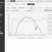 SISTEMA FOTOVOLTAICO compatibilità controllori di stringa - Visualizzazione Grafici